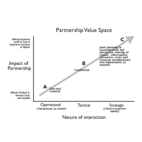 Partnership Value Space graph