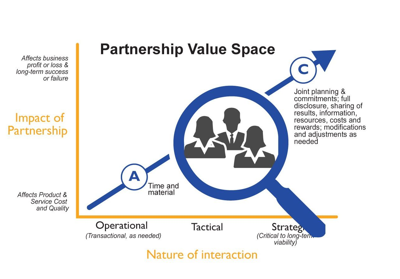 Partnership Value Space - ValueMetrics Australia